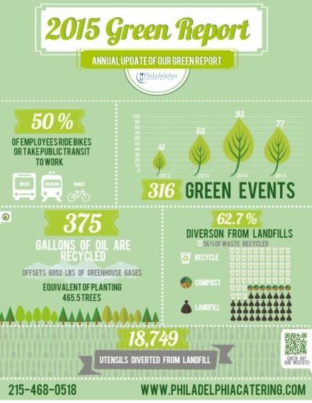 2015 Green report
